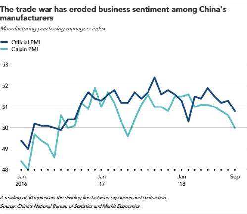 Ngành sản xuất Trung Quốc thấm đòn chiến tranh thương mại